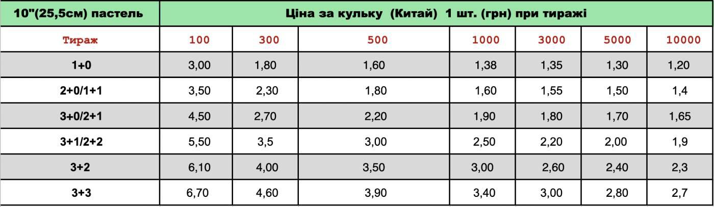 Цены на печать на шарах