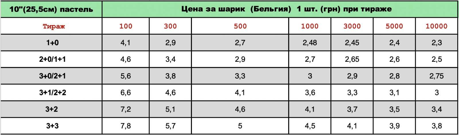 Печать на шарах BelBal 10.5 пастель цена