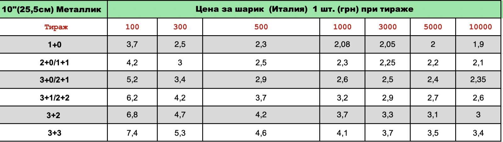 Печать на шарах Gemar 10 металлик цена
