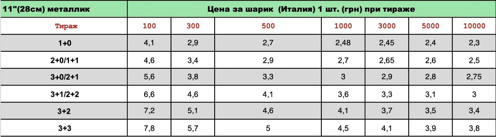 Печать на шарах Gemar 11 металлик цена